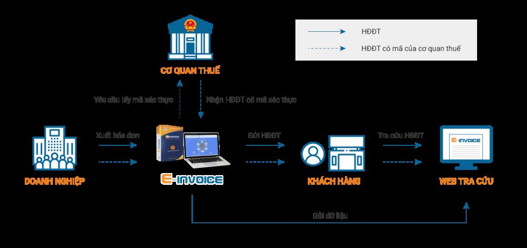 Mô hình hoạt động từ phần mềm hóa đơn điện tử