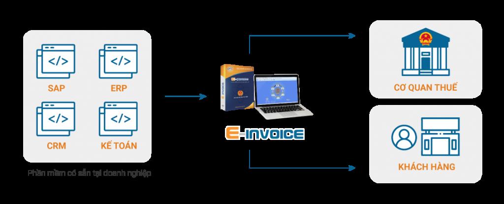 Einvoice có thể được tích hợp dễ dàng với các hệ thống có sẵn