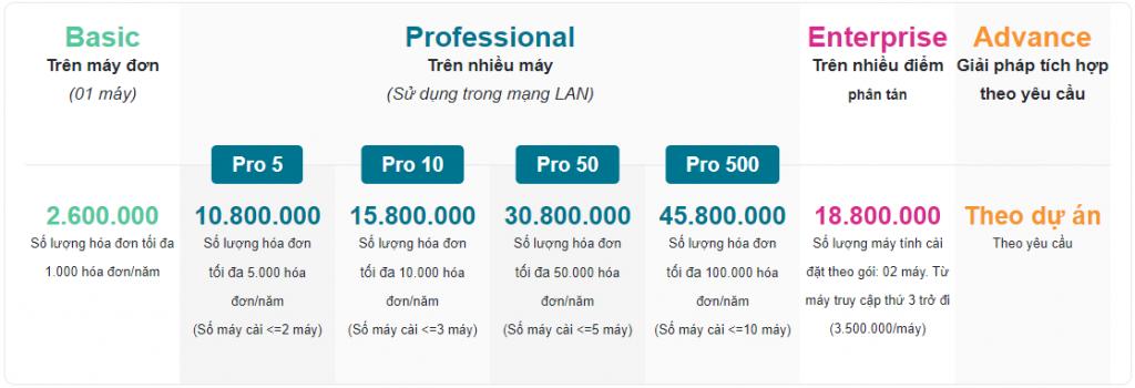 Bảng giá hóa đơn điện tử Einvoice phiên bản PC