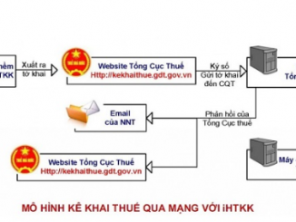 Phần mềm hỗ trợ kê khai thuế qua mạng