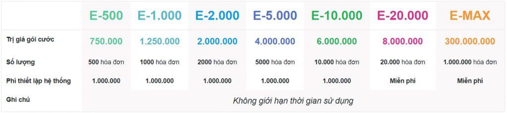 Bảng giá hóa đơn điện tử phiên bản web