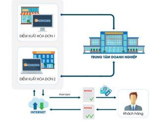 Quy trình xuất hóa đơn trên phần mềm Einvoice