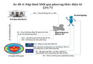 Quy trình nộp thuế hải quan điện tử